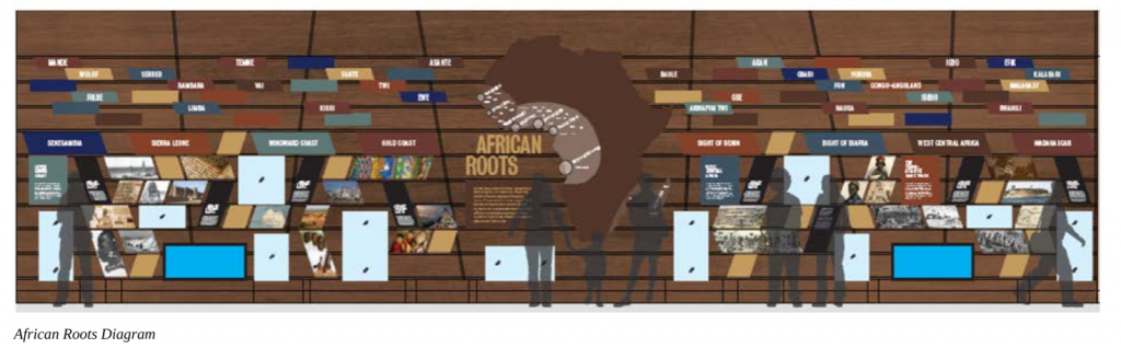 Inside the Int'l African American Museum